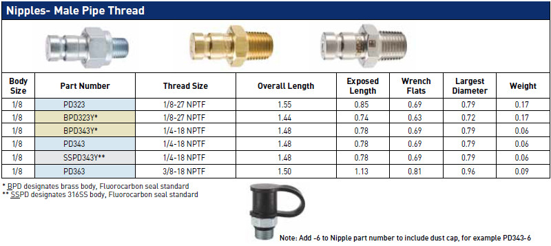 Comoso - Product - PD Series Test Port Couplings