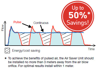 Comoso - Product - AS Series Air Saver Unit - Pulsed Air Blow